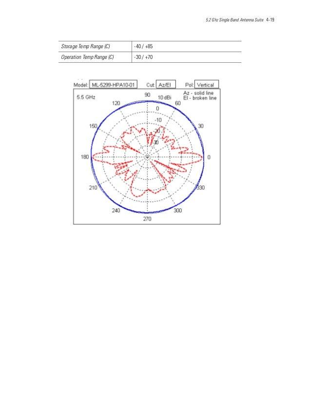 5.2 Ghz Single Band Antenna Suite 4-19 Storage Temp Range (C) -40 / +85 Operation Temp Range (C) -30 / +70