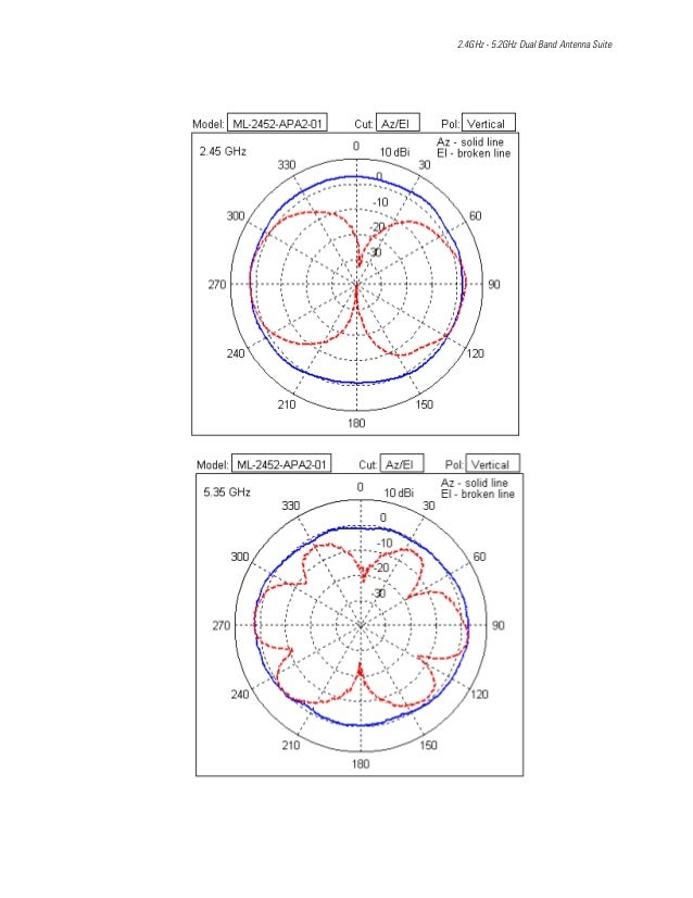 2.4GHz - 5.2GHz Dual Band Antenna Suite