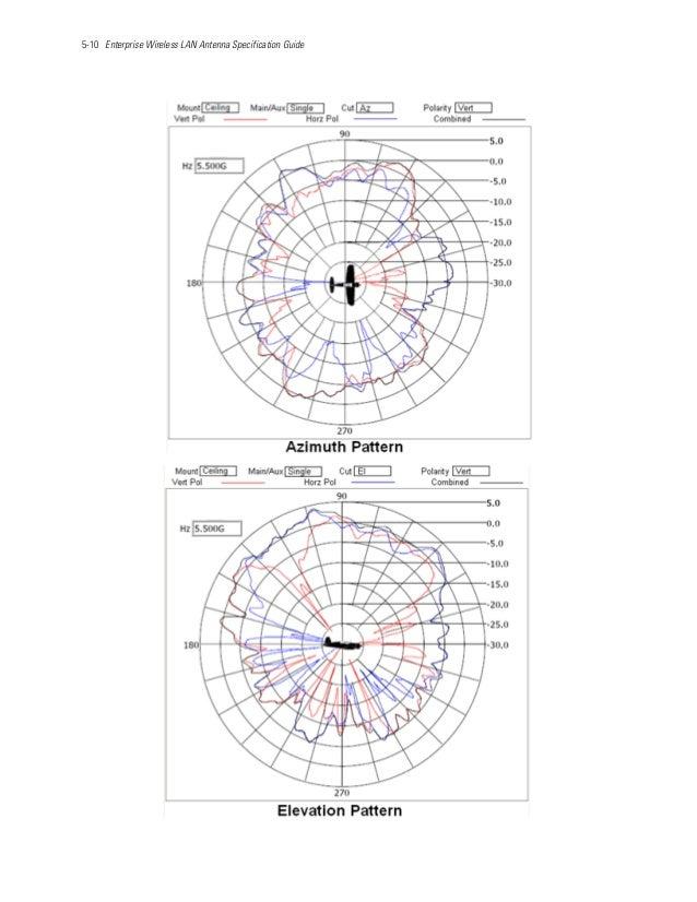 5-10 Enterprise Wireless LAN Antenna Specification Guide
