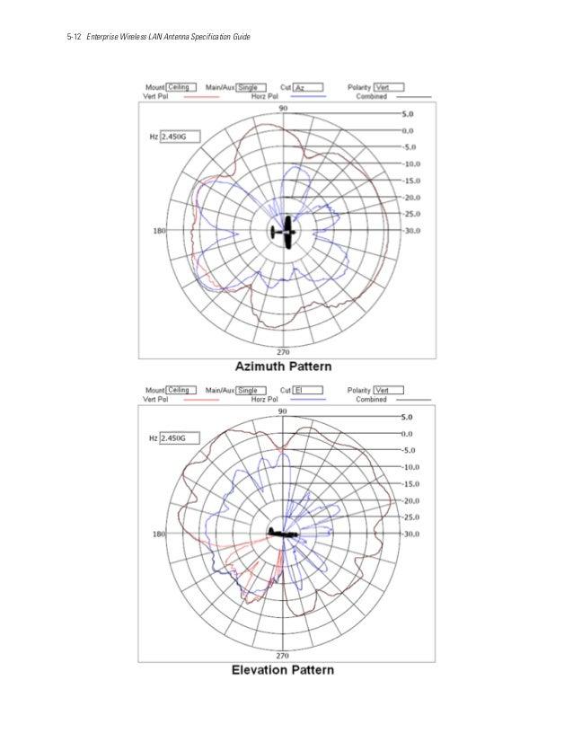 5-12 Enterprise Wireless LAN Antenna Specification Guide