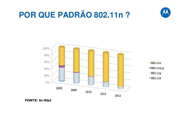 POR QUE PADRÃO 802.11n ? FONTE: In-Stat