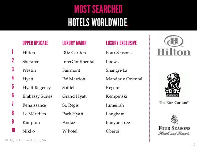 World luxury index hotels the most sought after luxury for Luxury hotels worldwide