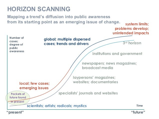 Mapping a trend's diffusion into public awareness from its starting point as an emerging issue of change. local; few cases...