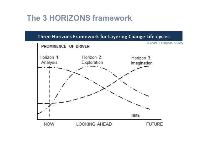 Three Horizons Framework for Layering Change Life-cyclesThree Horizons Framework for Layering Change Life-cycles B Sharp, ...