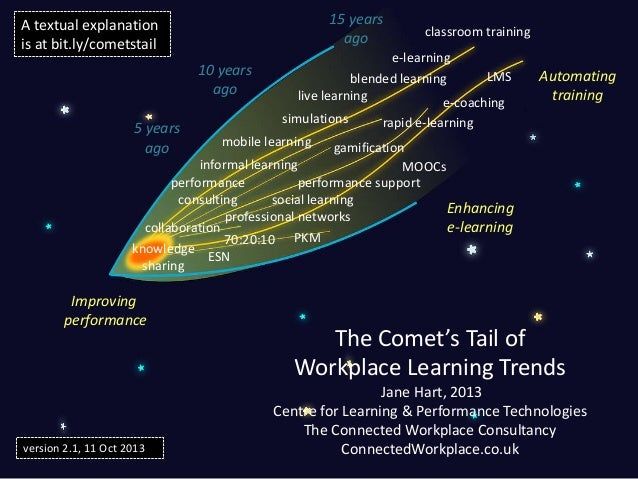 15 years ago  A textual explanation is at bit.ly/cometstail 10 years ago  5 years ago  classroom training  e-learning LMS ...