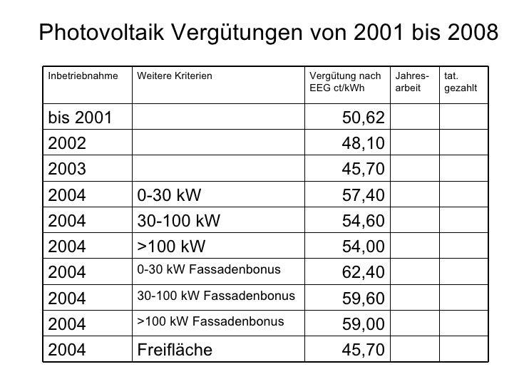 Photovoltaik Vergütungen von 2001 bis 2008 45,70 Freifläche 2004 59,00 >100 kW Fassadenbonus 2004 59,60 30-100 kW Fassaden...