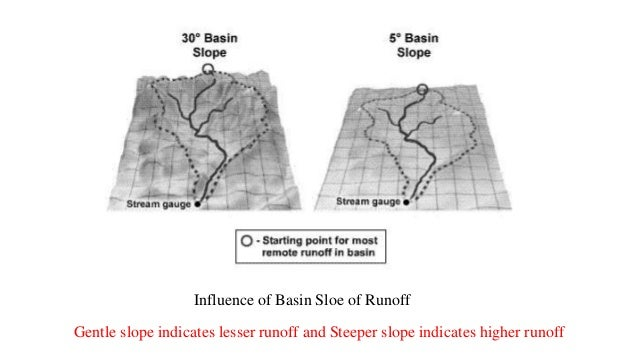 watershed characteristics Point scale to hydrological processes throughout the space continuum: ⤷ point  scale → river basin the watershed characteristics (shape, length, topography, .