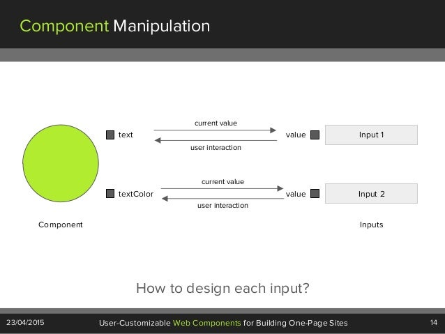 14User-Customizable Web Components for Building One-Page Sites23/04/2015 Component Manipulation Component text textColor I...