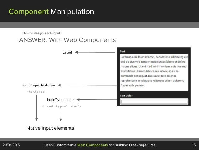 15User-Customizable Web Components for Building One-Page Sites23/04/2015 Component Manipulation ANSWER: With Web Component...