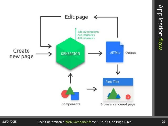 23User-Customizable Web Components for Building One-Page Sites23/04/2015 Applicationflow