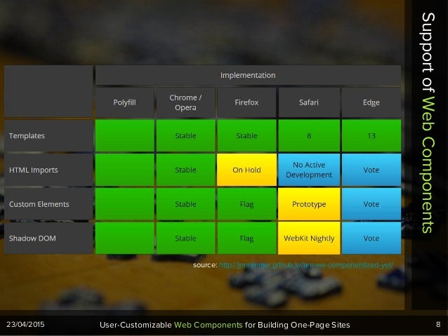 8User-Customizable Web Components for Building One-Page Sites23/04/2015 SupportofWebComponents source: http://jonrimmer.gi...