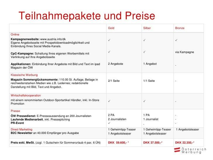 Teilnahmepakete und Preise                                                                      Gold                  Silb...