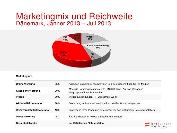 Marketingmix und ReichweiteDänemark, Jänner 2013 – Juli 2013                                                  RvKo       P...