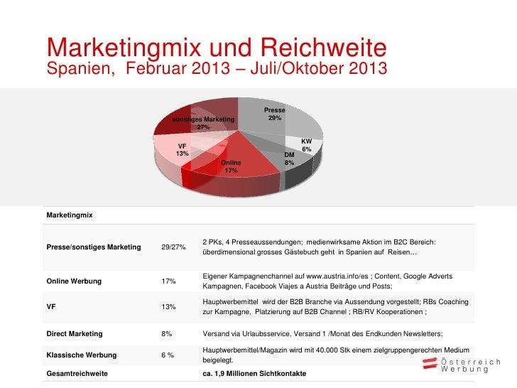 Marketingmix und ReichweiteSpanien, Februar 2013 – Juli/Oktober 2013                                                      ...