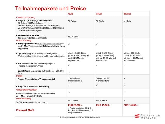 Zeitplan Aktivitäten der Kampagne Okt Nov Dez Jan Feb März April Mai Juni Juli Aug Sept Bereitstellung der Unterlagen durc...