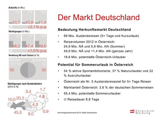 Inhaltliche Ausrichtung der Kampagne Sommer 2014 im Markt Deutschland Natur & Bewegung 48% Kultur 15% Kulinarik 18% Regene...