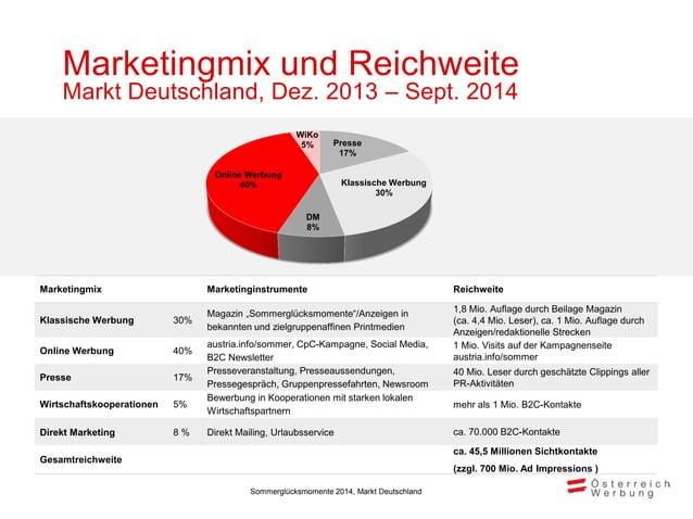 """Klassische Werbung • Umfang: 52 Seiten • Auflage: 1,8 Mio. Exemplare, ca. 4,4 Mio. Leser Magazin: """"Sommerglücksmomente 201..."""