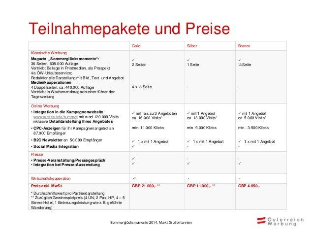 Zeitplan Aktivitäten der Kampagne Okt Nov Dez Jän Feb März April Mai Juni Juli Aug Sept Bereitstellung der Unterlagen durc...