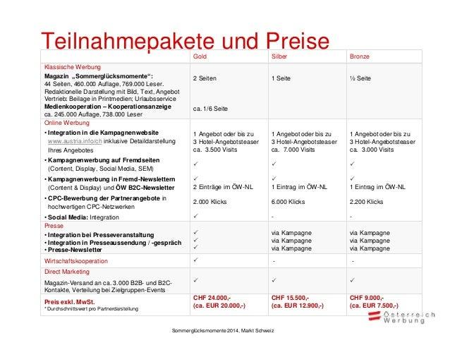 Zeitplan Aktivitäten der Kampagne  Okt  Nov  Dez  Jän  Feb  März  Bereitstellung der Unterlagen durch Kampagnenteilnehmer ...