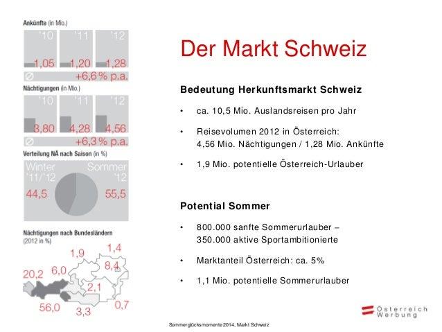 Inhaltliche Ausrichtung der Kampagne Sommer 2014 in der Schweiz  Kulinarik 20%  Regeneration 10%  Kultur 10%  Natur & Bewe...