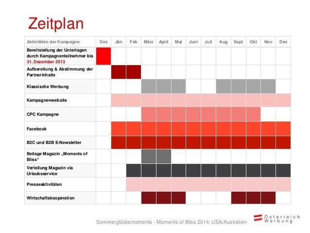 Zeitplan Aktivitäten der Kampagne Dez Jän Feb März April Mai Juni Juli Aug Sept Okt Nov Dez Bereitstellung der Unterlagen ...