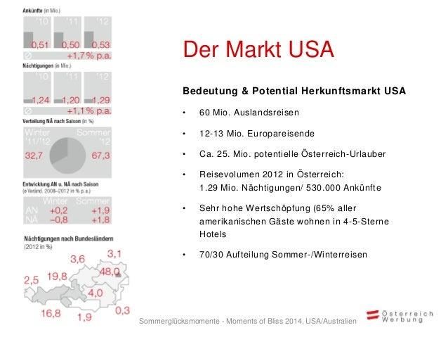 Bedeutung & Potential Herkunftsmarkt USA • 60 Mio. Auslandsreisen • 12-13 Mio. Europareisende • Ca. 25. Mio. potentielle Ö...