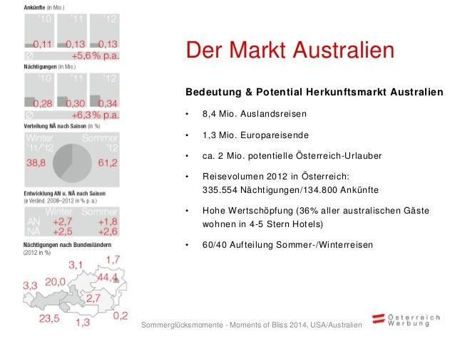 Bedeutung & Potential Herkunftsmarkt Australien • 8,4 Mio. Auslandsreisen • 1,3 Mio. Europareisende • ca. 2 Mio. potentiel...