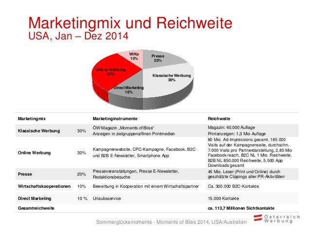 Marketingmix und Reichweite USA, Jan – Dez 2014 Presse 20% Klassische Werbung 30% Direct Marketing 10% Online Werbung 30% ...