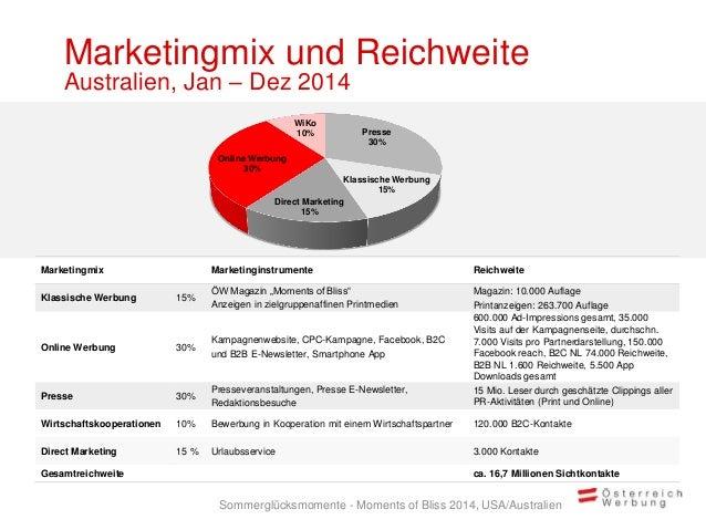 Marketingmix und Reichweite Australien, Jan – Dez 2014 Presse 30% Klassische Werbung 15% Direct Marketing 15% Online Werbu...