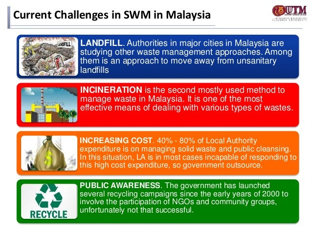 Present and Future Innovations in Solid Waste Management in Malaysia
