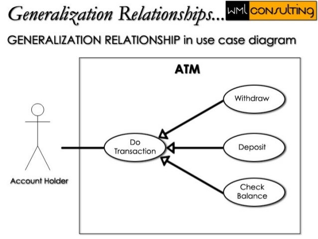 Uml use case class diagrams college 2003 12 generalzation relationxlfps generalization relationship in use case diagram ccuart Images