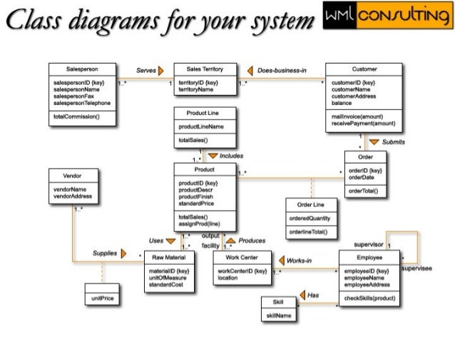Uml use case class diagrams college 2003 19 ccuart Image collections
