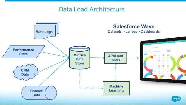 Build System Performance Data Analytics Using Wave