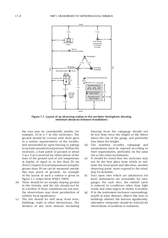 Guide to Meteorological Instruments and Methods of