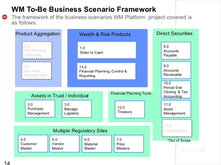 Wm platform requirements template concept v1 planning payment management 14 wm to be business scenario cheaphphosting Choice Image