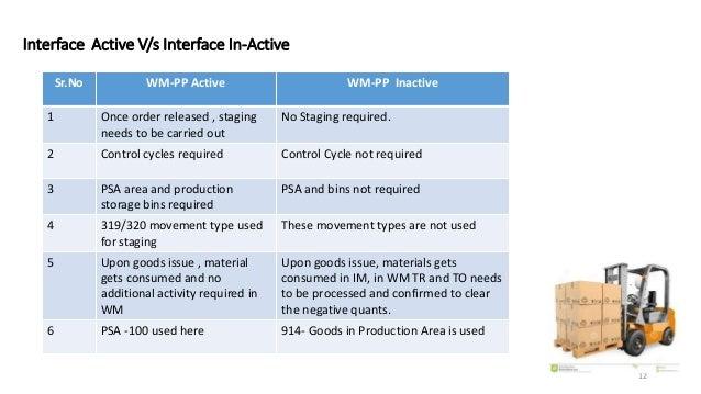 WM - PP Interface