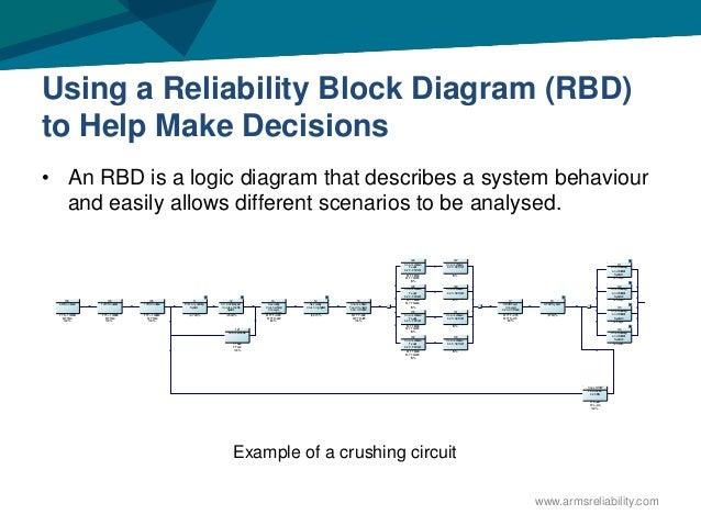 weylon malek ampeak  presentation  process reliability, block diagram