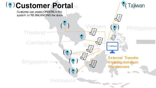 ( ( ) ( ) ( ) ( ) ( Ta)iwan External Transfer Visibility between Warehouses )Customer Portal Customer can create ORDERS in...