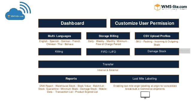 Customize User Permission Multi- Languages English - Spanish - German - French Chinese - Thai - Bahasa Storage Billing Dai...