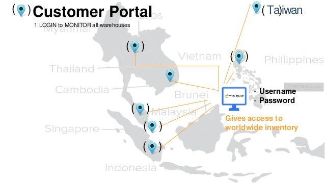 ( )Customer Portal 1 LOGIN to MONITOR all warehouses ( ) ( ) ( ) ( ) ( ) ( Ta)iwan - Username - Password Gives access to w...