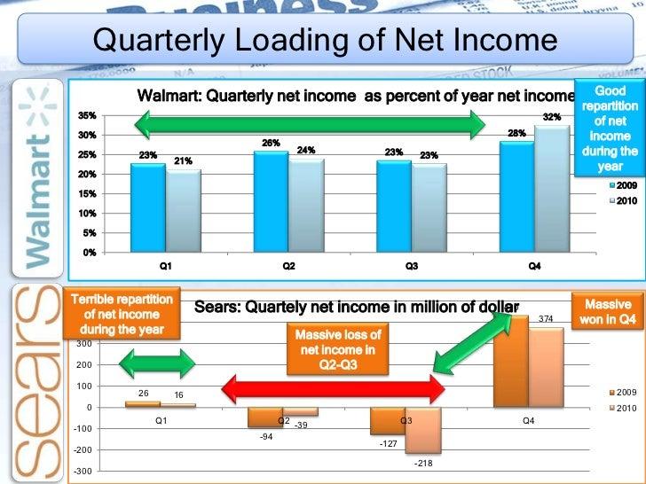 Financial analysis of sears vs. wal-mart essay