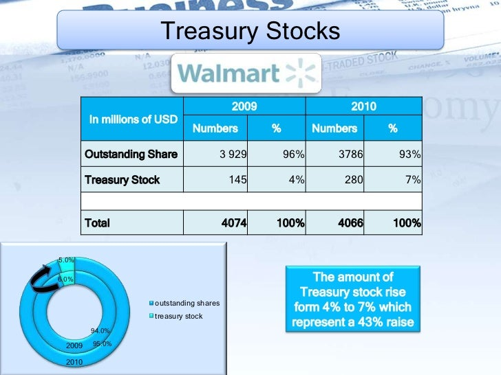 walmart vs target financial analysis for past five years Over the next 10 years walmart stock will outperform amazon because: •  combining brick-and-mortar with  5 walmart is positioned to become the  leading omni-channel retailer   analysis of market position and financials, and  finally an analysis of the firm valuation, all of which point to  carrefour target  gross profit.