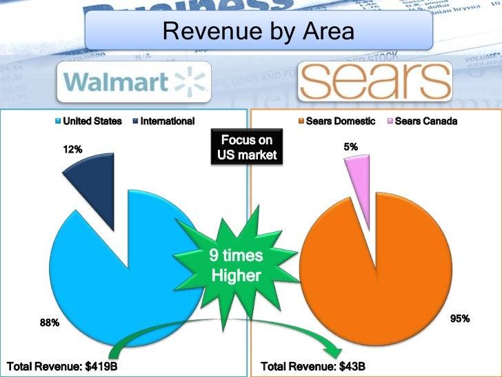 sears v s walmart Sears roebuck and co vs wal-mart stores inc case analysis, sears roebuck and co vs wal-mart stores inc case study solution, sears roebuck and co vs wal-mart.
