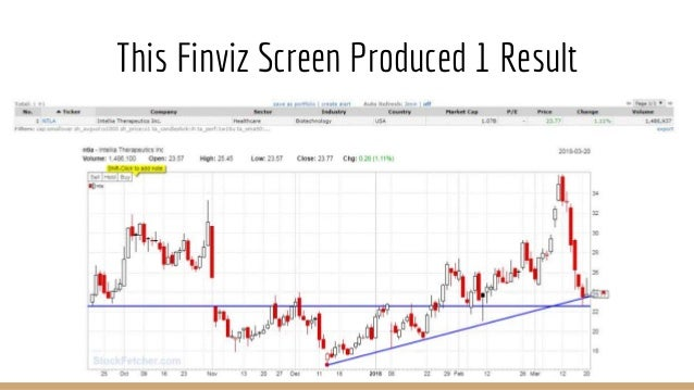 How to Swing Trade: My System - How to Setup Stock Screens