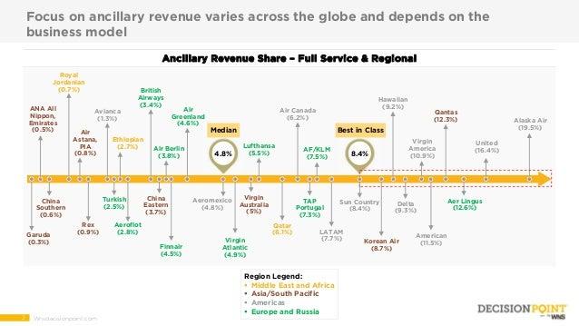 Maximizing Ancillary Revenue The Power Of Analytics For