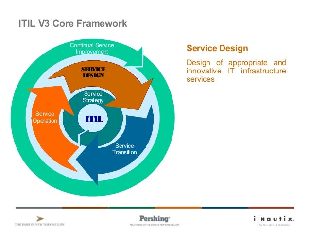 itil service design Read comprehensive information on how service design in it services plays an important role in implementing itil best practices in an organization.
