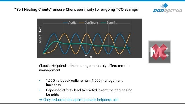 """""""Self Healing Clients"""" ensure Client continuity for ongoing TCO savings MarvelClient is similar to an email spam-filter: C..."""