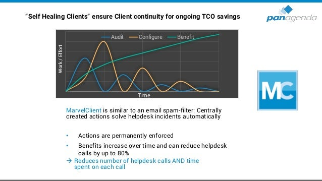 Make Your Data Work For You HCL Notes → Self-Healing Live demo