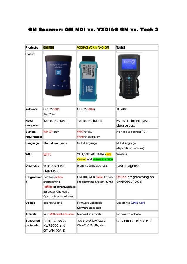 Wobd2-gm scanner gm mdi vs  vxdiag gm vs  tech 2
