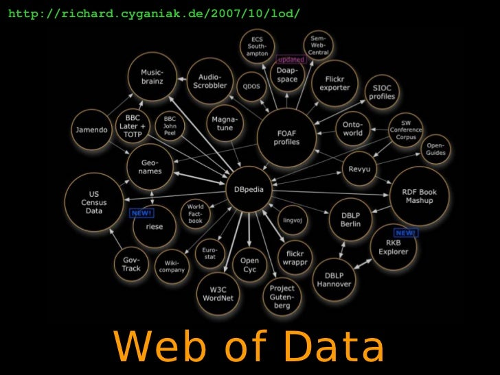 Quick Linked Data Introduction